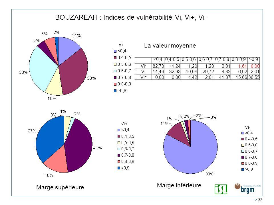 > 32 BOUZAREAH : Indices de vulnérabilité Vi, Vi+, Vi- <0,40,4-0,50,5-0,60,6-0,70,7-0,80,8-0,9>0,9 Vi - 82,7311,241,20 2,011,610,00 Vi14,4632,9310,0429,724,826,022,01 Vi + 0,00 4,422,0141,3715,6636,55 La valeur moyenne Marge inférieure Marge supérieure