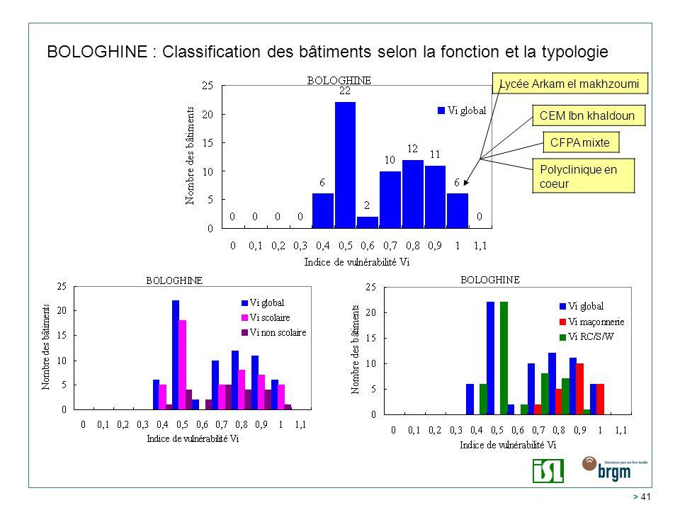 > 41 BOLOGHINE : Classification des bâtiments selon la fonction et la typologie Polyclinique en coeur Lycée Arkam el makhzoumi CEM Ibn khaldoun CFPA mixte