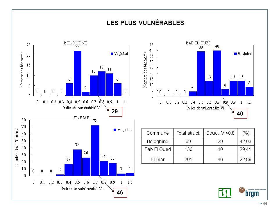 > 44 LES PLUS VULNÉRABLES 40 29 46 CommuneTotal struct.Struct.
