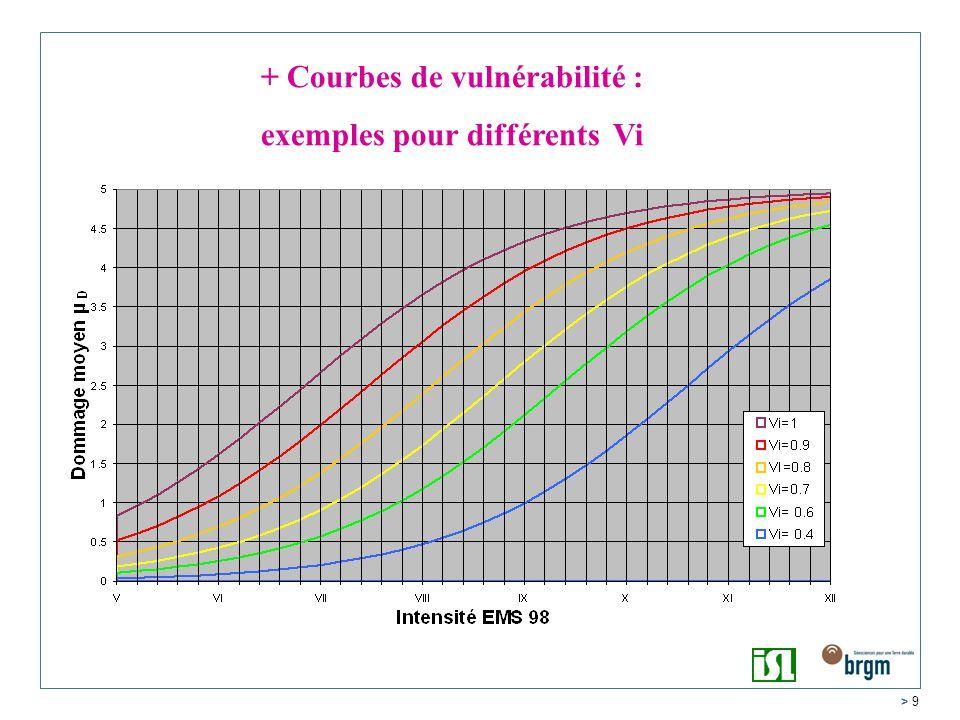 > 9 + Courbes de vulnérabilité : exemples pour différents Vi