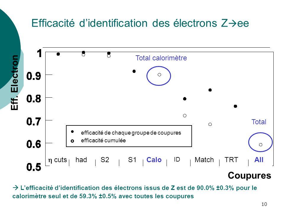 10 Efficacité didentification des électrons Z ee Lefficacité didentification des électrons issus de Z est de 90.0% ±0.3% pour le calorimètre seul et d