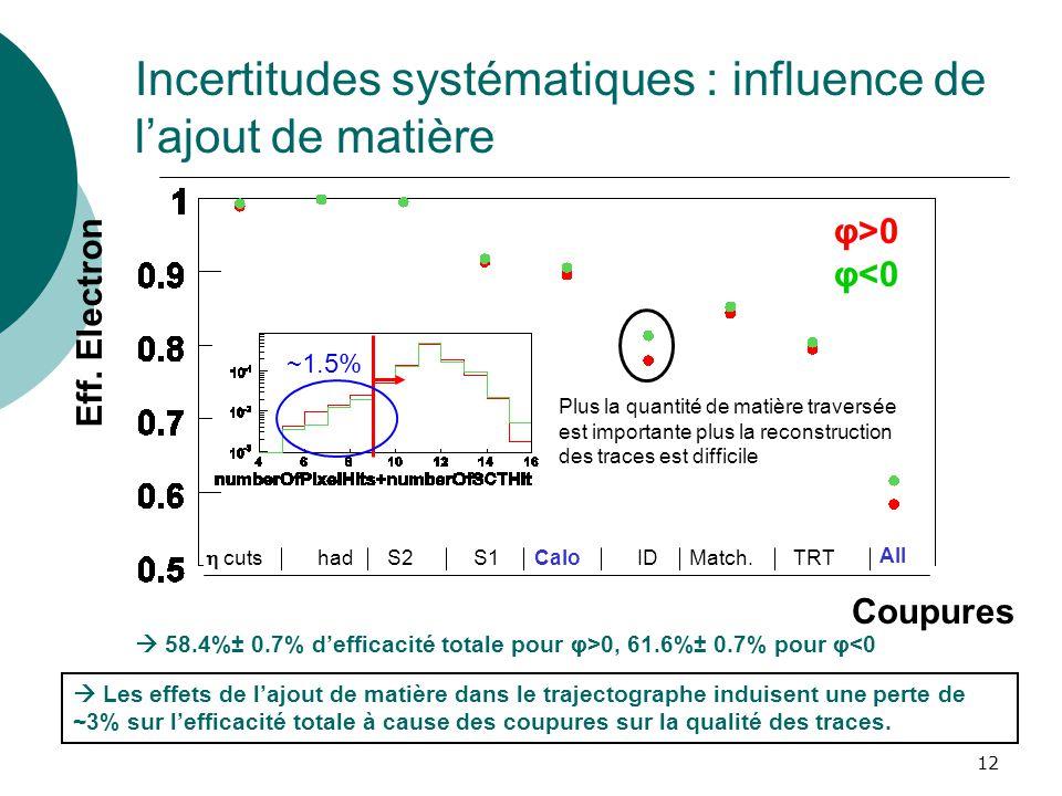 12 Incertitudes systématiques : influence de lajout de matière Les effets de lajout de matière dans le trajectographe induisent une perte de ~3% sur l
