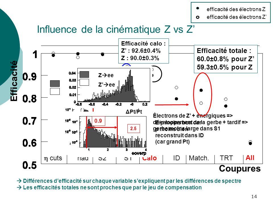 14 Influence de la cinématique Z vs Z Efficacité cuts hadS2S1CaloIDMatch.TRT All Coupures Efficacité totale : 60.0±0.8% pour Z 59.3±0.5% pour Z Effica