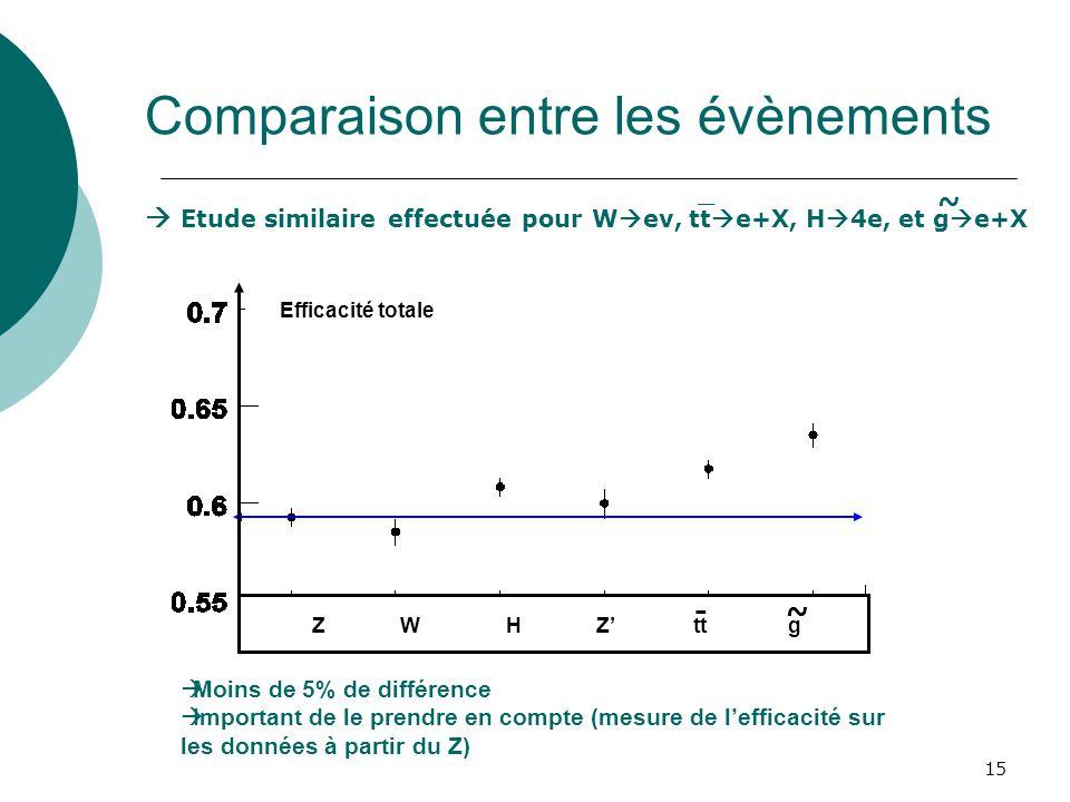 15 Comparaison entre les évènements Moins de 5% de différence Important de le prendre en compte (mesure de lefficacité sur les données à partir du Z)