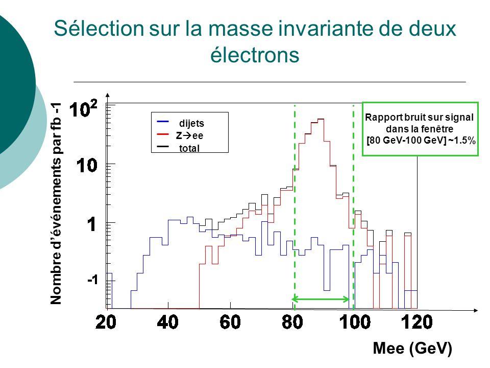 17 Sélection sur la masse invariante de deux électrons Z ee dijets total Nombre dévénements par fb -1 Mee (GeV) Rapport bruit sur signal dans la fenêt