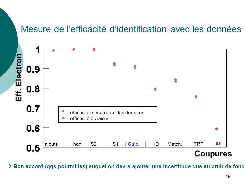 18 Mesure de lefficacité didentification avec les données cuts hadS2S1CaloIDMatch.TRT All efficacité mesurée sur les données efficacité « vraie » Eff.