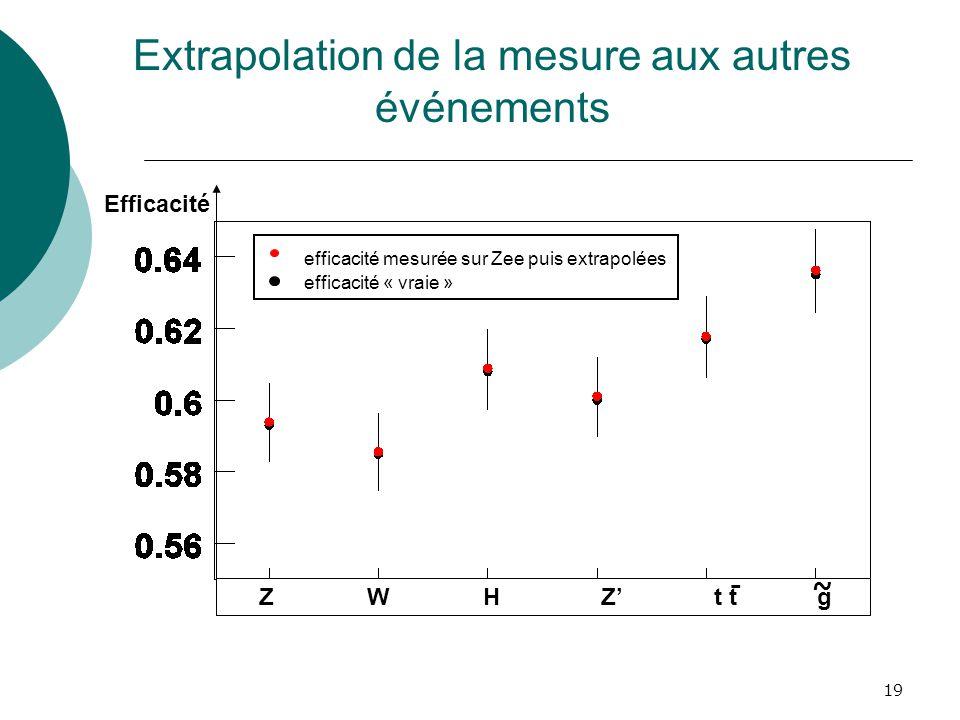 19 Extrapolation de la mesure aux autres événements Z W H Z t t g Efficacité efficacité mesurée sur Zee puis extrapolées efficacité « vraie » ~-