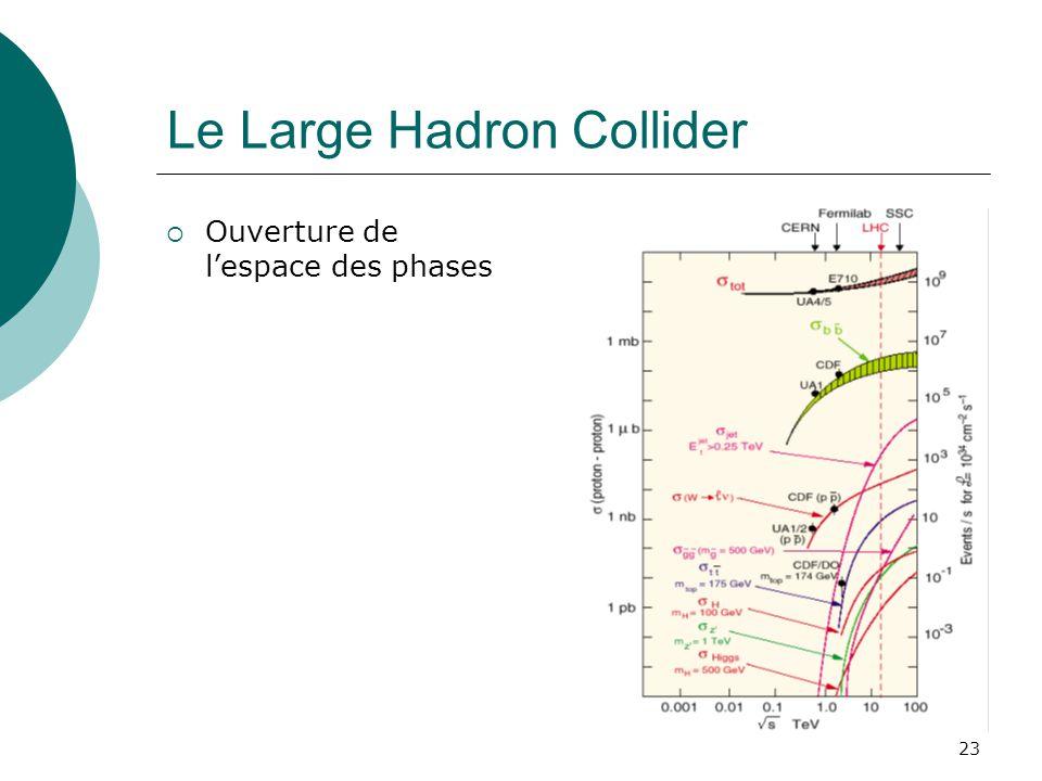 23 Le Large Hadron Collider Ouverture de lespace des phases