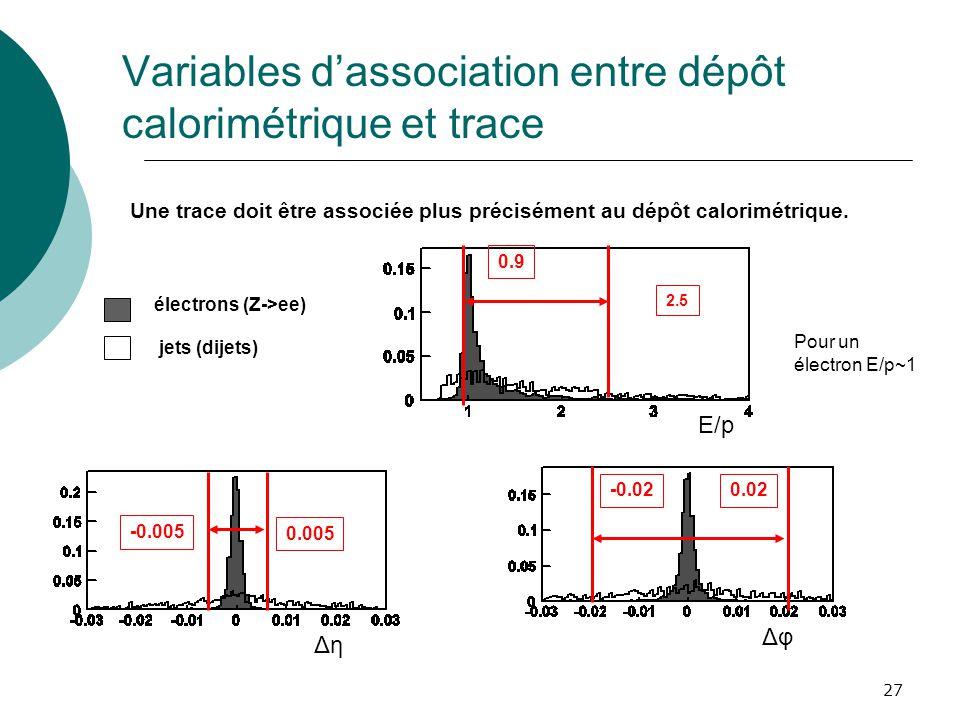 27 Variables dassociation entre dépôt calorimétrique et trace Pour un électron E/p~1 Une trace doit être associée plus précisément au dépôt calorimétr