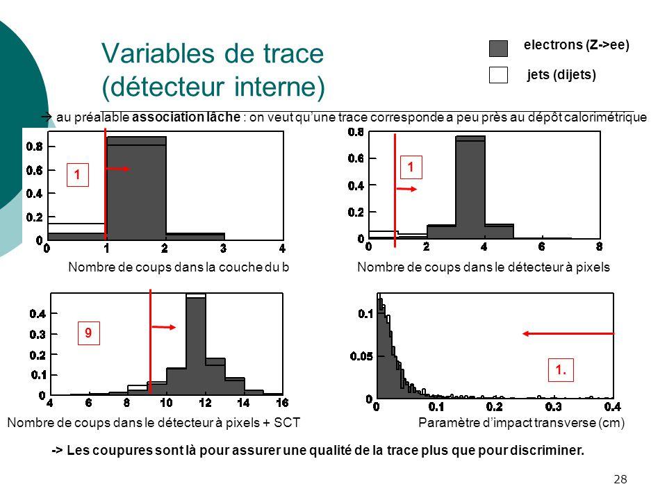 28 Variables de trace (détecteur interne) au préalable association lâche : on veut quune trace corresponde a peu près au dépôt calorimétrique 1 1 9 1.