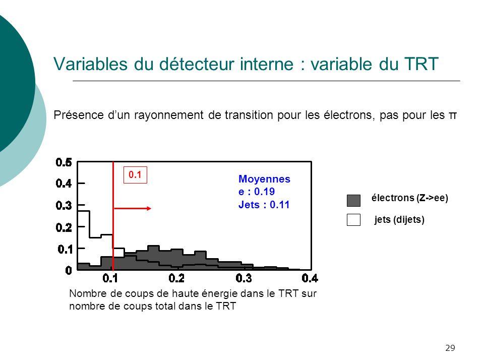 29 Variables du détecteur interne : variable du TRT Présence dun rayonnement de transition pour les électrons, pas pour les π électrons (Z->ee) jets (