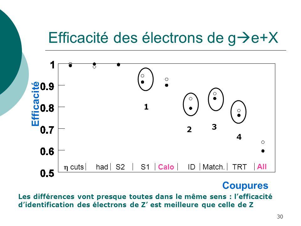 30 Efficacité des électrons de g e+X Efficacité cuts hadS2S1CaloIDMatch.TRT All Coupures 4 Les différences vont presque toutes dans le même sens : lef