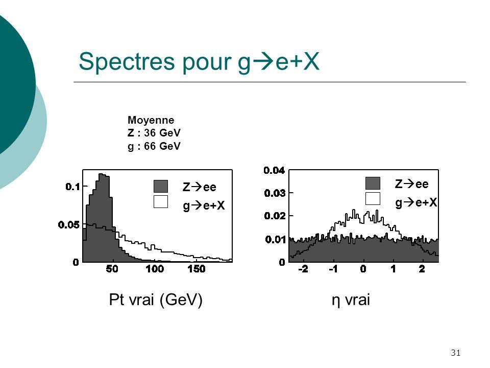 31 Spectres pour g e+X Z ee g e+X Z ee g e+X η vrai Pt vrai (GeV) Moyenne Z : 36 GeV g : 66 GeV