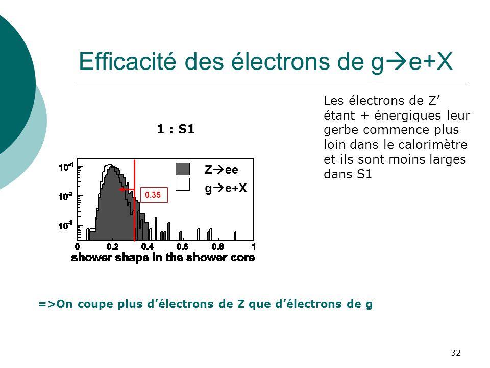 32 Efficacité des électrons de g e+X 0.35 1 : S1 =>On coupe plus délectrons de Z que délectrons de g Z ee g e+X Les électrons de Z étant + énergiques