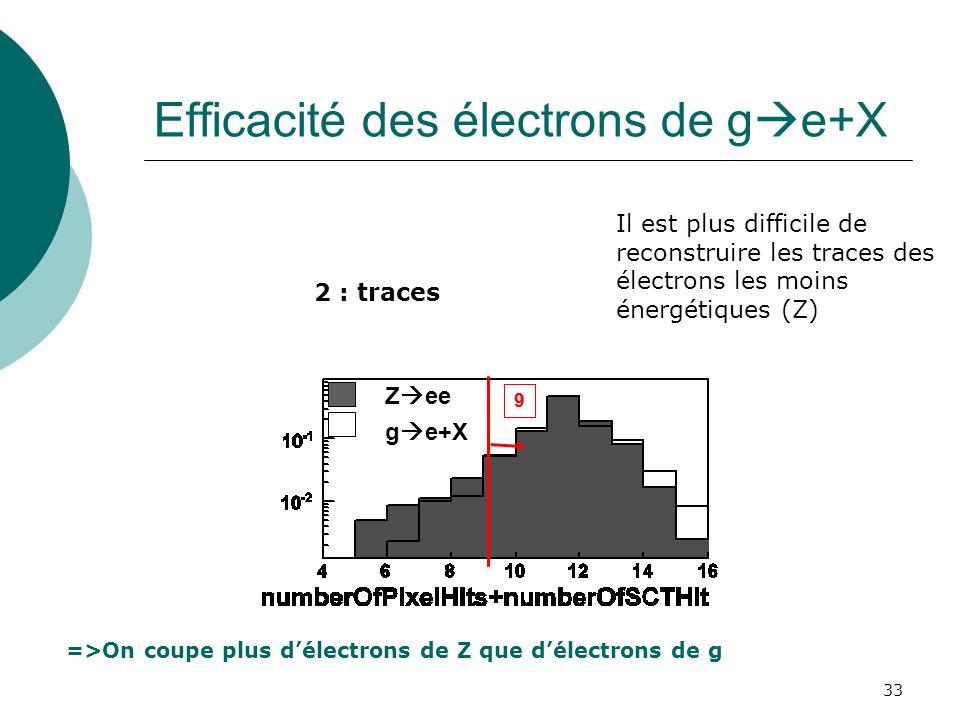 33 Efficacité des électrons de g e+X 2 : traces Z ee g e+X Il est plus difficile de reconstruire les traces des électrons les moins énergétiques (Z) 9