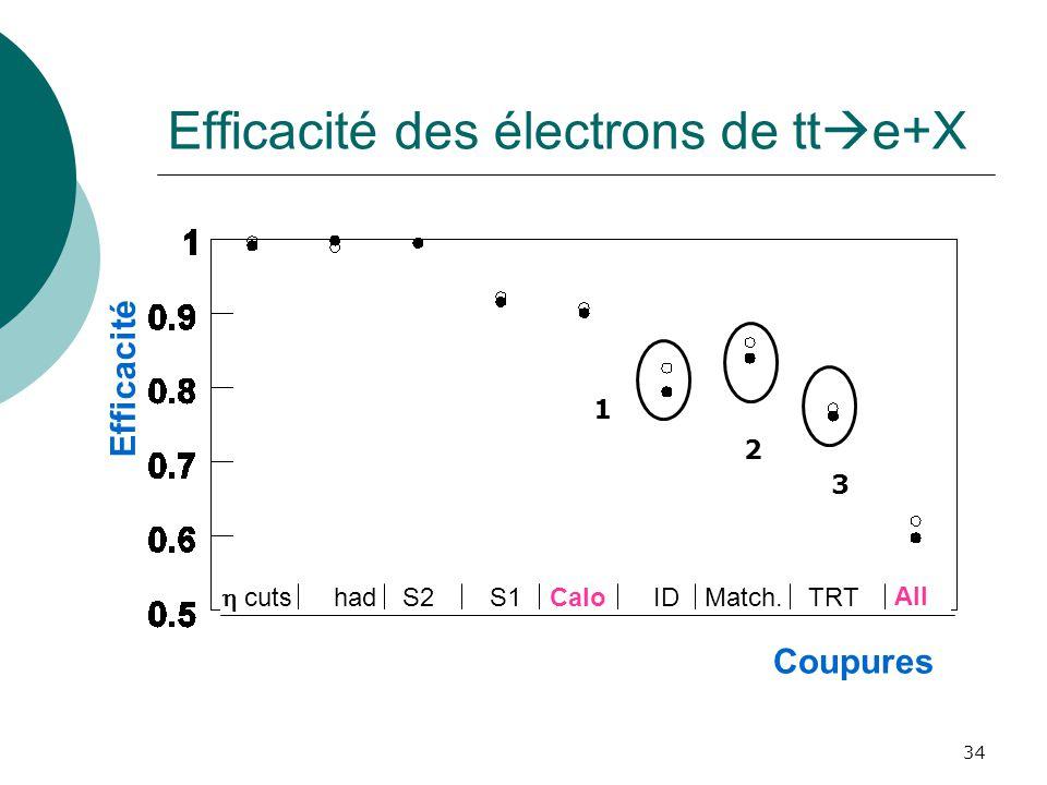 34 Efficacité des électrons de tt e+X Efficacité cuts hadS2S1CaloIDMatch.TRT All Coupures 1 2 3