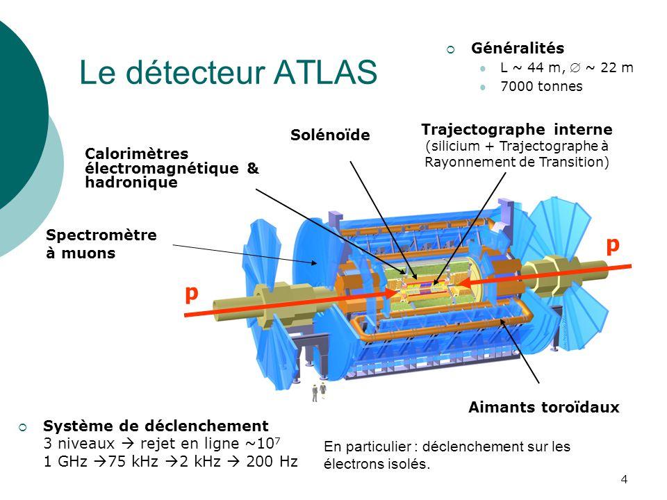 4 Le détecteur ATLAS p p Généralités L ~ 44 m, ~ 22 m 7000 tonnes Trajectographe interne (silicium + Trajectographe à Rayonnement de Transition) Calor