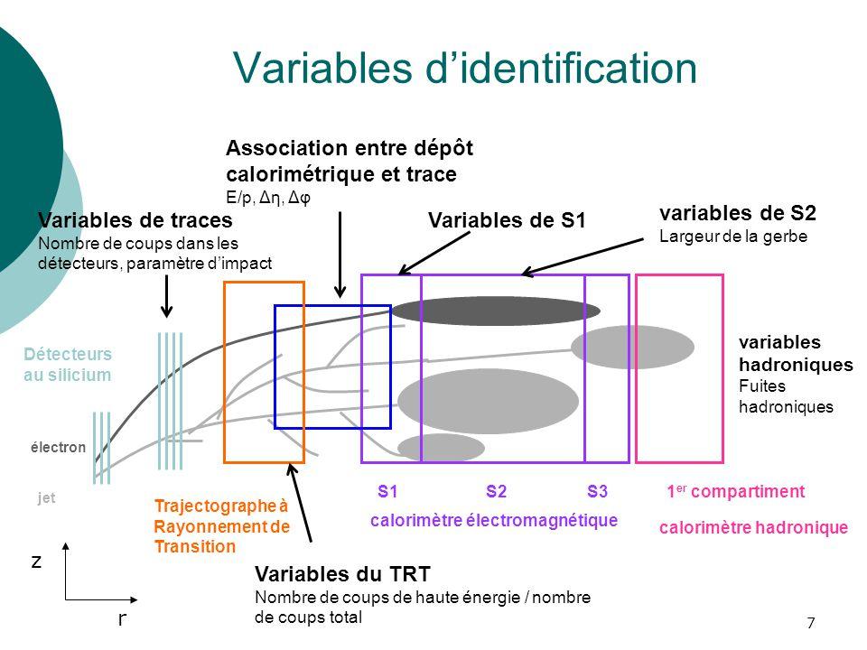 7 électron jet Variables didentification calorimètre électromagnétique S1S2S3 calorimètre hadronique 1 er compartiment variables hadroniques Fuites ha