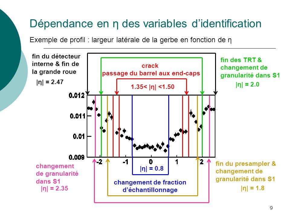 9 Dépendance en η des variables didentification Exemple de profil : largeur latérale de la gerbe en fonction de η changement de fraction déchantillonn