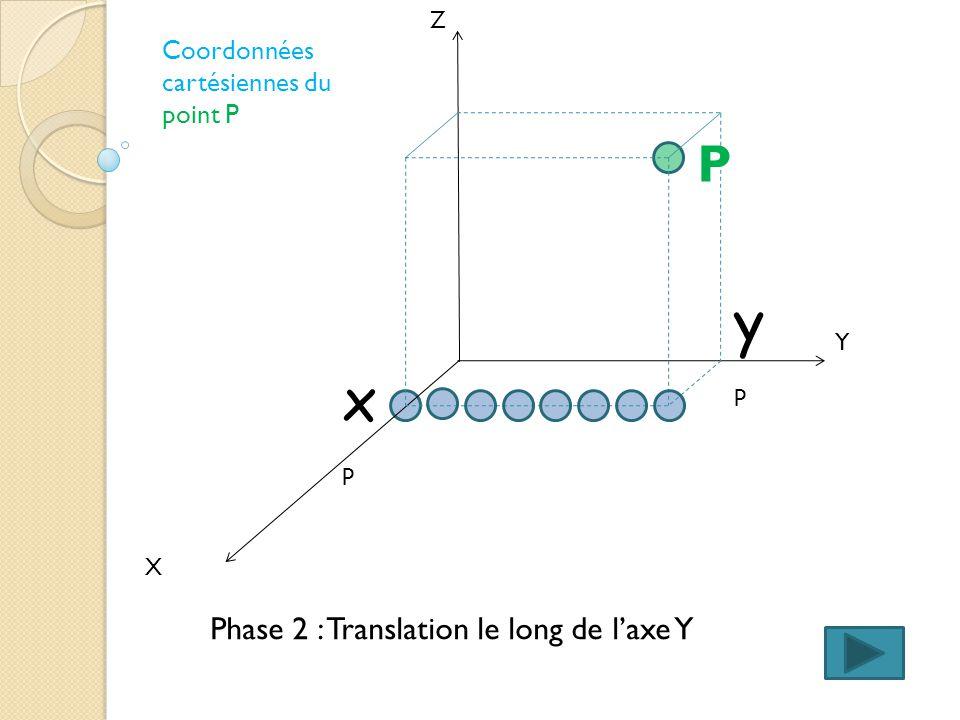 X Y Z Coordonnées cartésiennes du point P Phase 1 : Translation le long de laxe X xpxp P