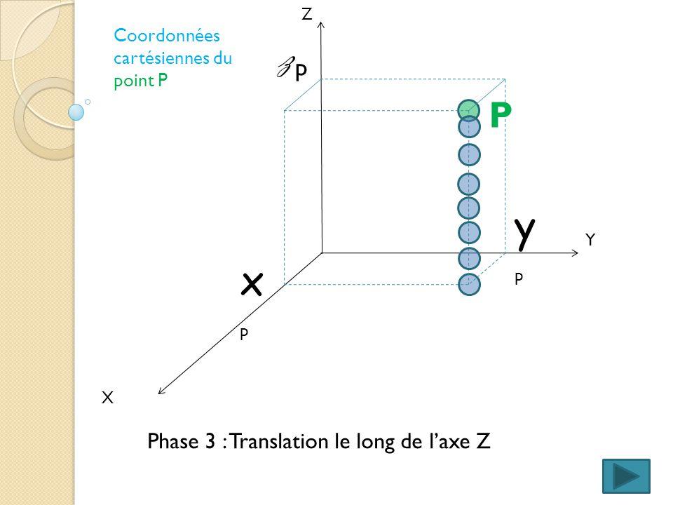 X Y Z Coordonnées cartésiennes du point P Phase 3 : Translation le long de laxe Z xpxp ypyp zpzp P