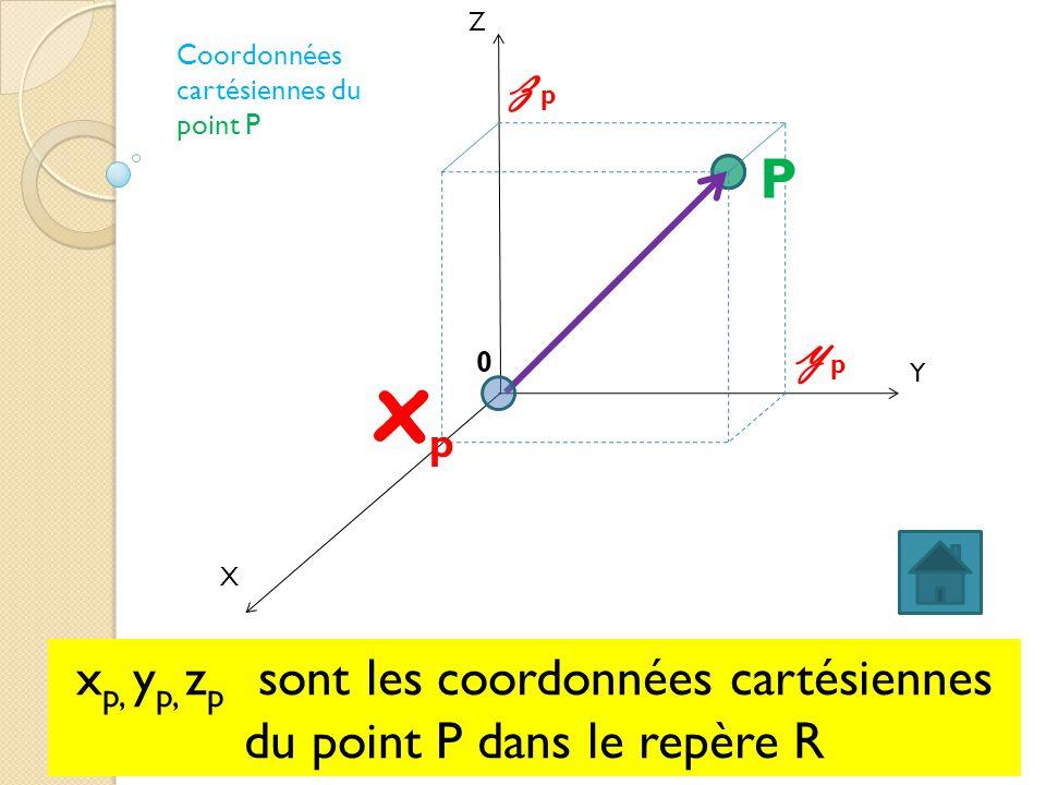 X Y Z ypyp 0 xpxp zpzp x p, y p, z p sont les coordonnées cartésiennes du point P dans le repère R P Coordonnées cartésiennes du point P