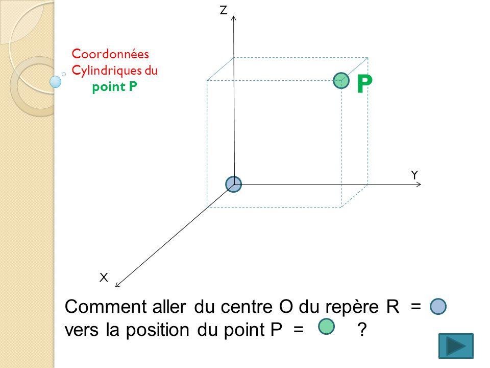 X Y Z Coordonnées Cylindriques du point P Comment aller du centre O du repère R = vers la position du point P = .