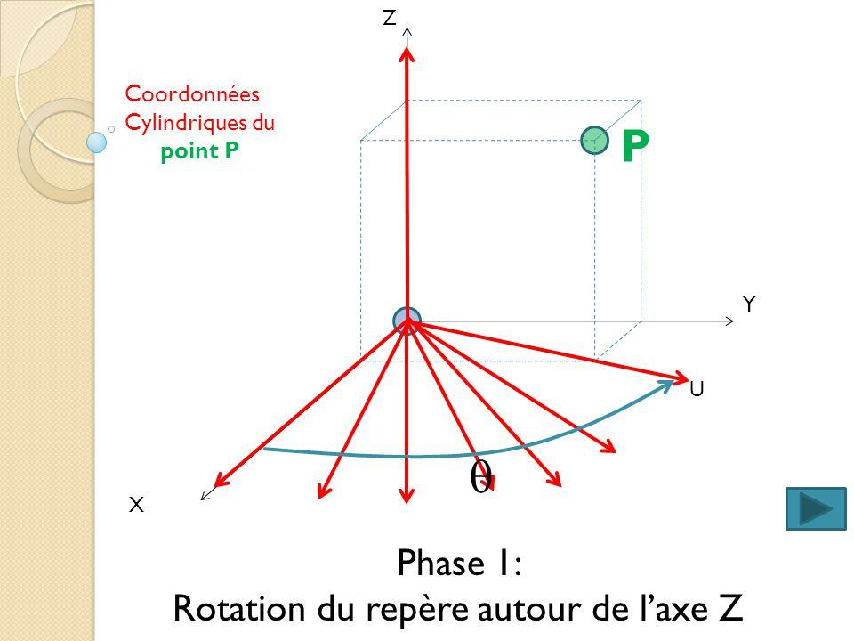X Y Z Phase 1: Rotation du repère autour de laxe Z U P Coordonnées Cylindriques du point P