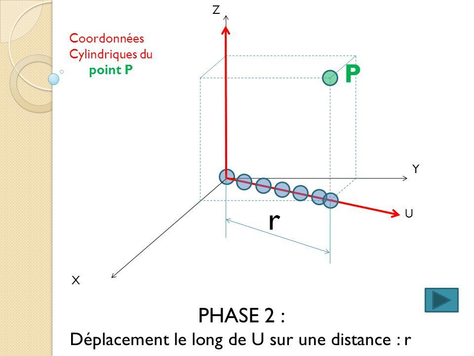 X Y Z PHASE 2 : Déplacement le long de U sur une distance : r U Coordonnées Cylindriques du point P P r