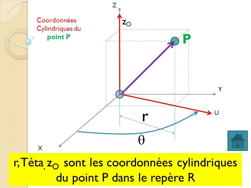 X Y Z U zOzO r Coordonnées Cylindriques du point P P r, Téta, z O sont les coordonnées cylindriques du point P dans le repère R