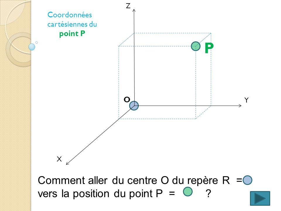 X Y Z Comment aller du centre O du repère R = vers la position du point P = .