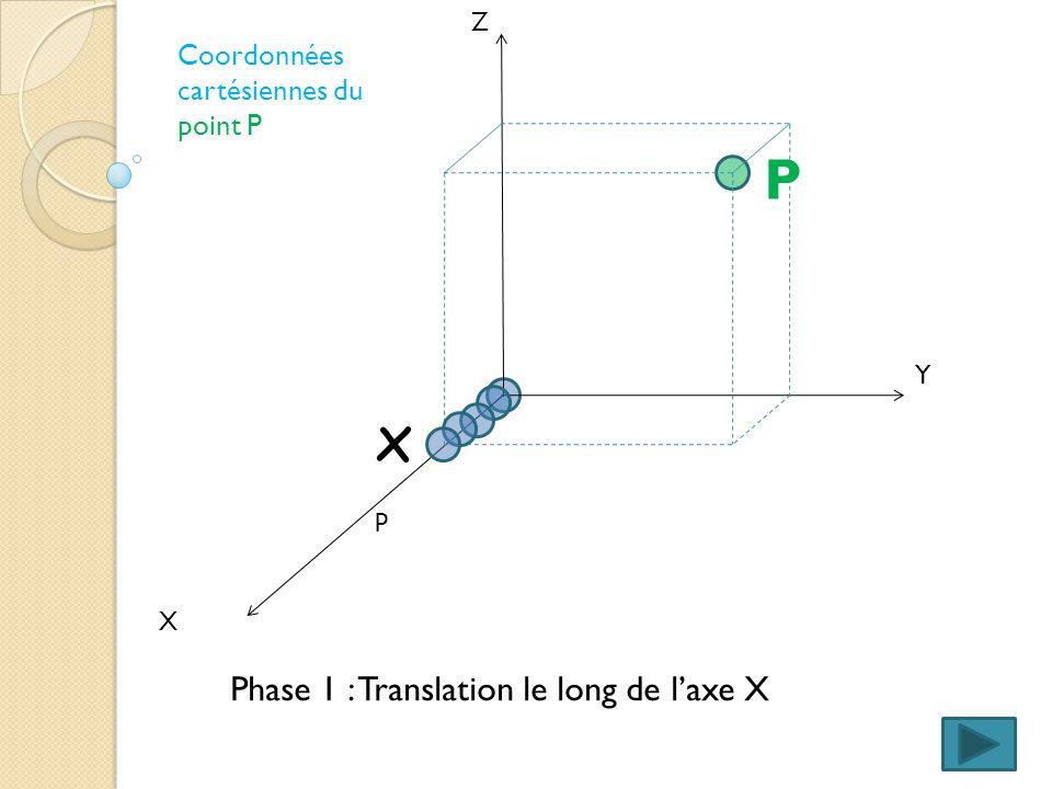 X Y Z Comment aller du centre O du repère R = vers la position du point P = ? Coordonnées cartésiennes du point P P O