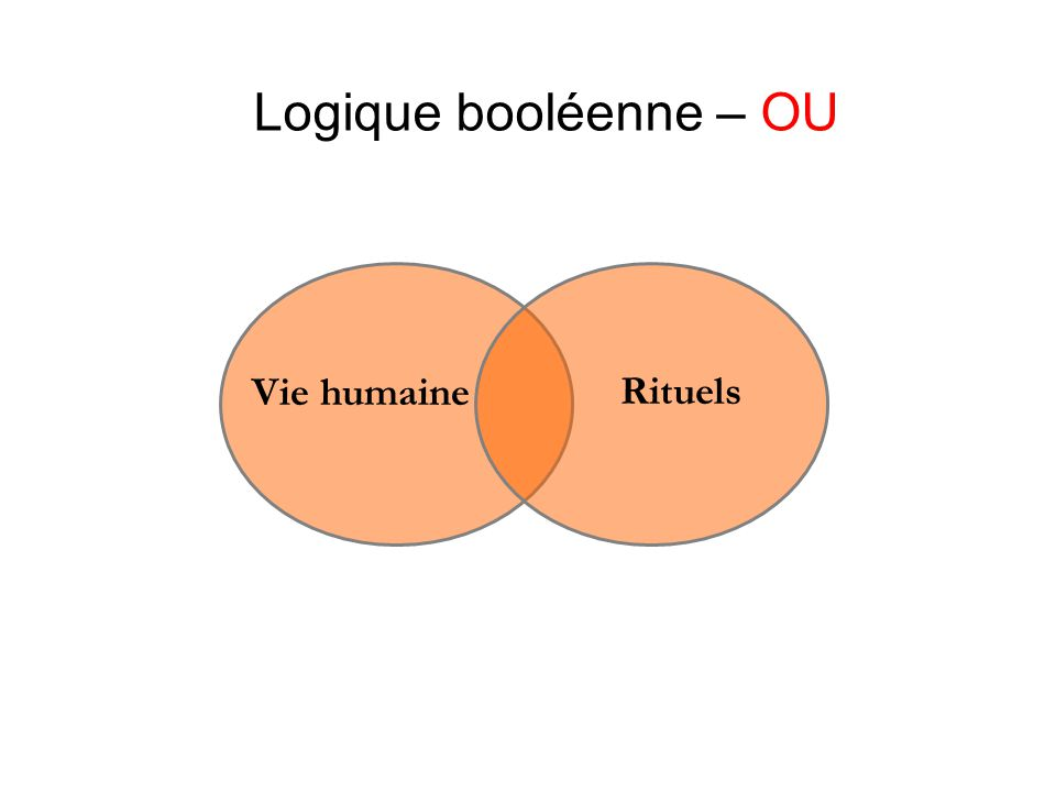 Logique booléenne – OU Vie humaine Rituels