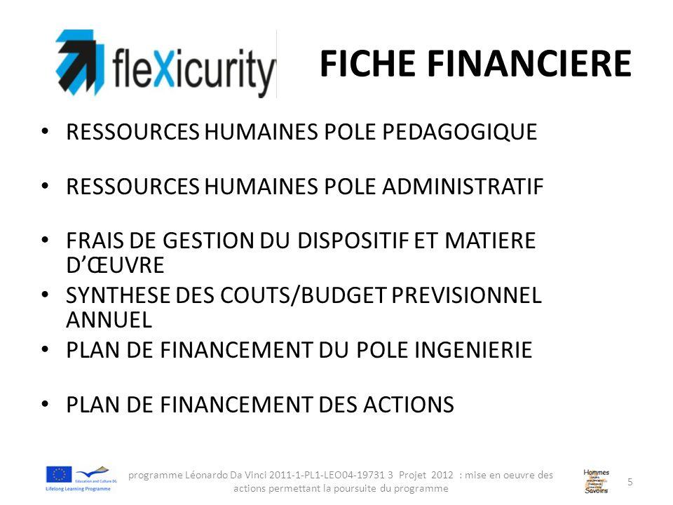 FICHE FINANCIERE RESSOURCES HUMAINES POLE PEDAGOGIQUE RESSOURCES HUMAINES POLE ADMINISTRATIF FRAIS DE GESTION DU DISPOSITIF ET MATIERE DŒUVRE SYNTHESE DES COUTS/BUDGET PREVISIONNEL ANNUEL PLAN DE FINANCEMENT DU POLE INGENIERIE PLAN DE FINANCEMENT DES ACTIONS programme Léonardo Da Vinci 2011-1-PL1-LEO04-19731 3 Projet 2012 : mise en oeuvre des actions permettant la poursuite du programme 5