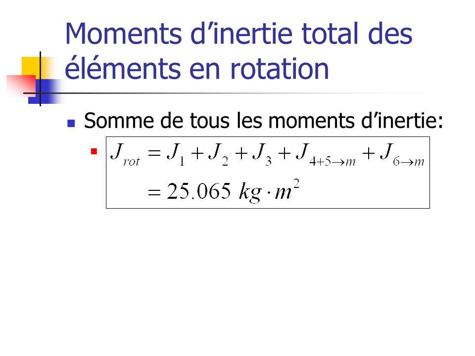 Moments dinertie total des éléments en rotation Somme de tous les moments dinertie: