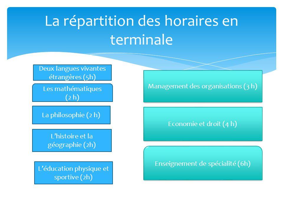 La répartition des horaires en terminale Deux langues vivantes étrangères (5h) Les mathématiques (2 h) La philosophie (2 h) Lhistoire et la géographie