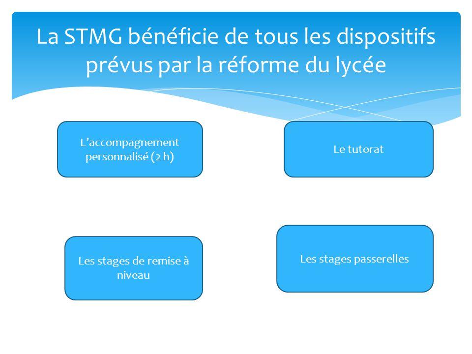 La STMG bénéficie de tous les dispositifs prévus par la réforme du lycée Laccompagnement personnalisé (2 h) Le tutorat Les stages de remise à niveau L