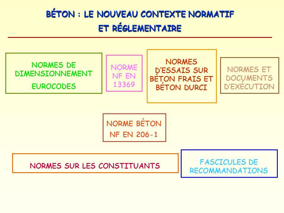 BÉTON : LE NOUVEAU CONTEXTE NORMATIF ET RÉGLEMENTAIRE NORME BÉTON NF EN 206-1 NORME NF EN 13369 NORMES ET DOCUMENTS DEXÉCUTION FASCICULES DE RECOMMAND