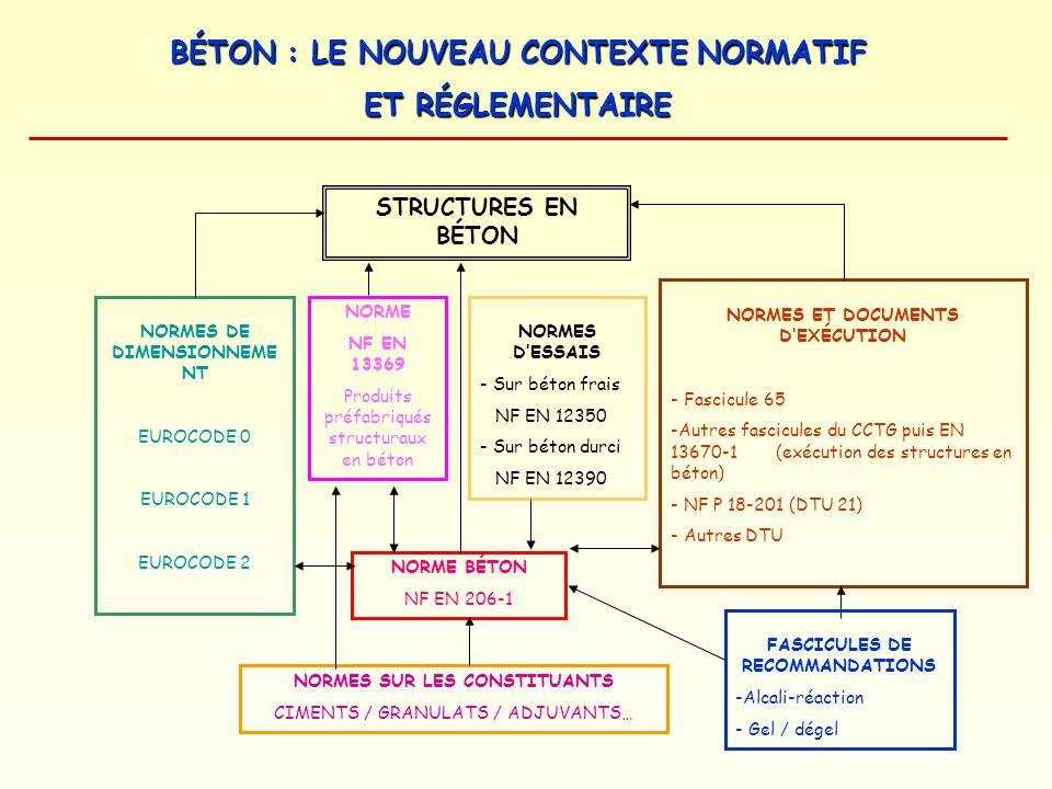 BÉTON : LE NOUVEAU CONTEXTE NORMATIF ET RÉGLEMENTAIRE NORMES DE DIMENSIONNEME NT EUROCODE 0 EUROCODE 1 EUROCODE 2 STRUCTURES EN BÉTON NORME NF EN 1336