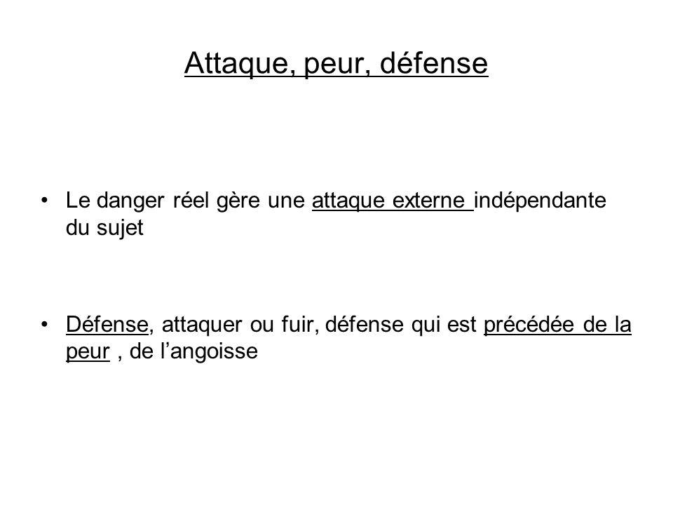 Attaque, peur, défense Le danger réel gère une attaque externe indépendante du sujet Défense, attaquer ou fuir, défense qui est précédée de la peur, d
