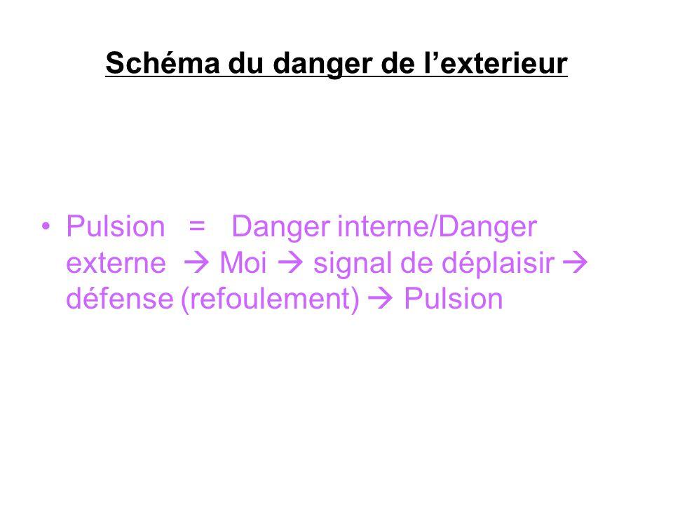 Schéma du danger de lexterieur Pulsion = Danger interne/Danger externe Moi signal de déplaisir défense (refoulement) Pulsion