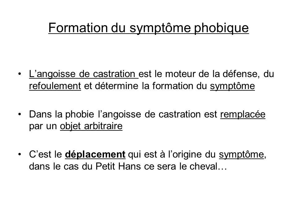 Formation du symptôme phobique Langoisse de castration est le moteur de la défense, du refoulement et détermine la formation du symptôme Dans la phobi