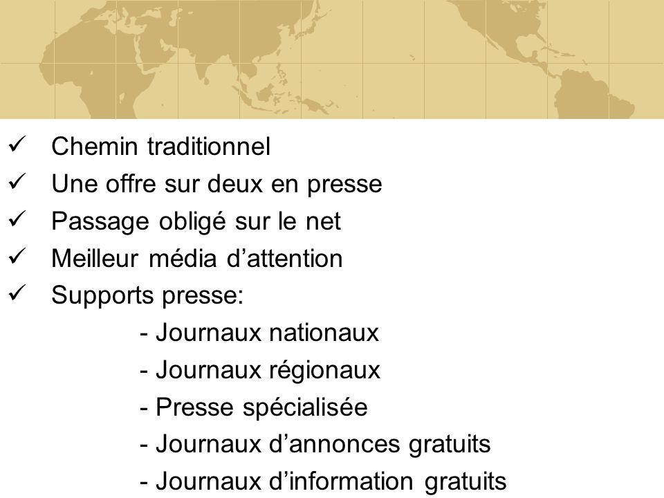 Chemin traditionnel Une offre sur deux en presse Passage obligé sur le net Meilleur média dattention Supports presse: - Journaux nationaux - Journaux