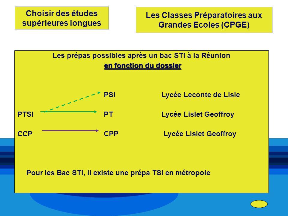 Choisir des études supérieures longues Les prépas possibles après un bac STI à la Réunion en fonction du dossier PSI Lycée Leconte de Lisle PTSIPTLycé