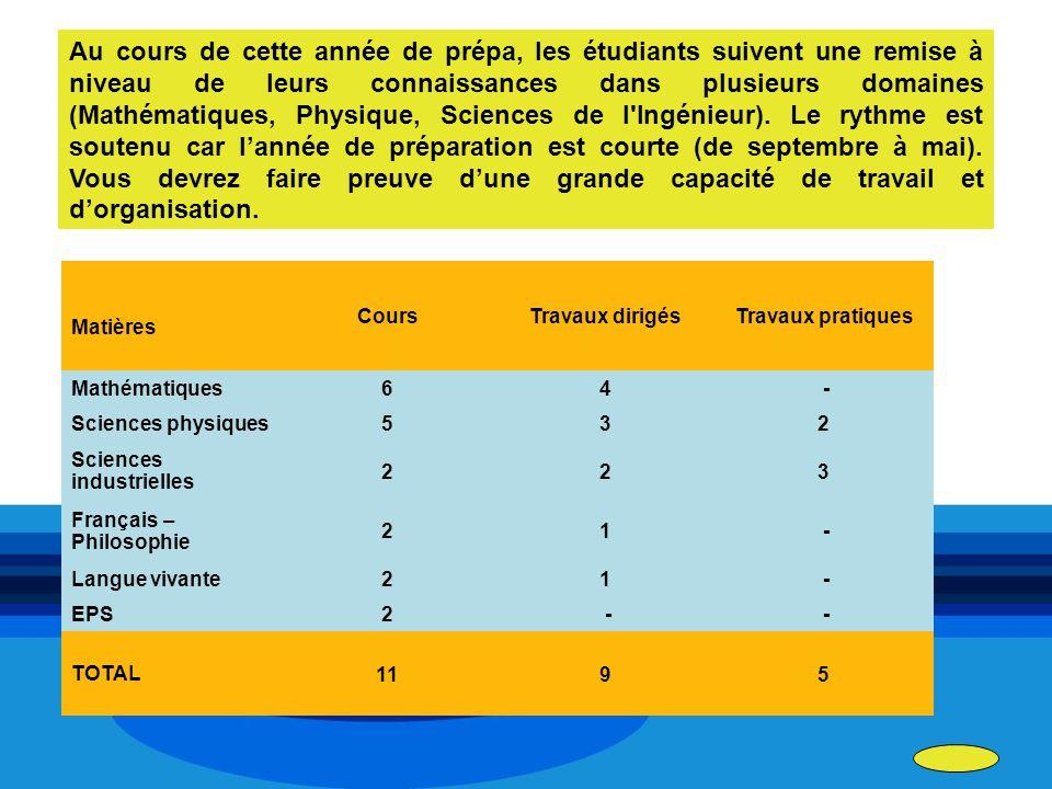 Matières CoursTravaux dirigésTravaux pratiques Mathématiques64 - Sciences physiques532 Sciences industrielles 223 Français – Philosophie 21 - Langue v