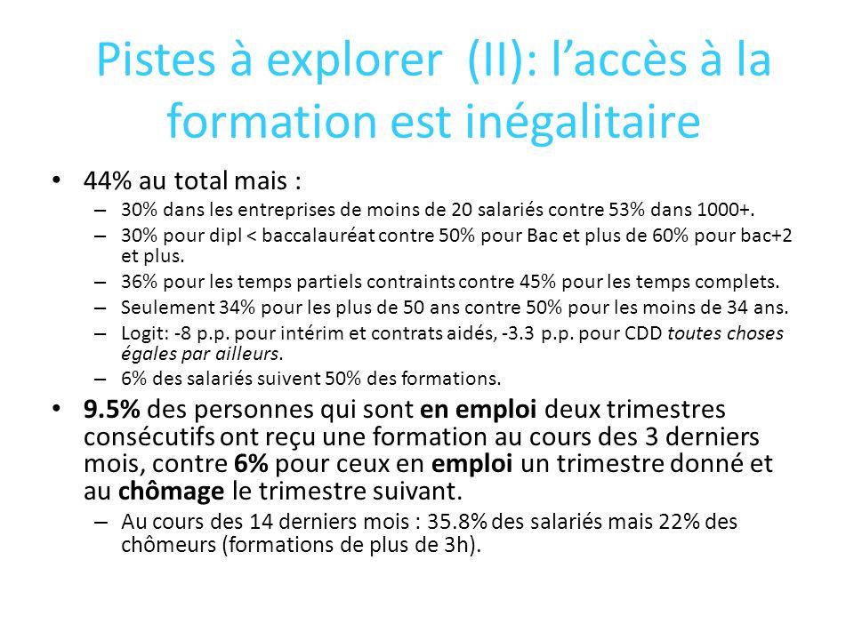 Pistes à explorer (II): laccès à la formation est inégalitaire 44% au total mais : – 30% dans les entreprises de moins de 20 salariés contre 53% dans 1000+.