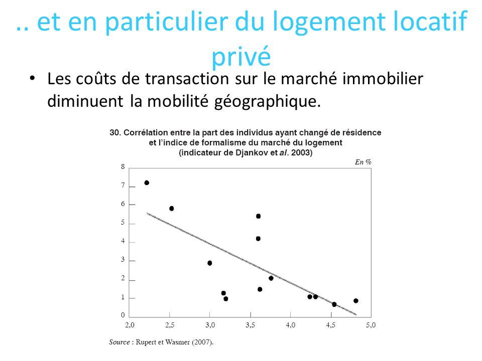 .. et en particulier du logement locatif privé Les coûts de transaction sur le marché immobilier diminuent la mobilité géographique.