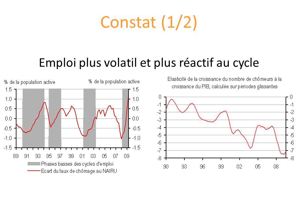 Constat (1/2) Emploi plus volatil et plus réactif au cycle