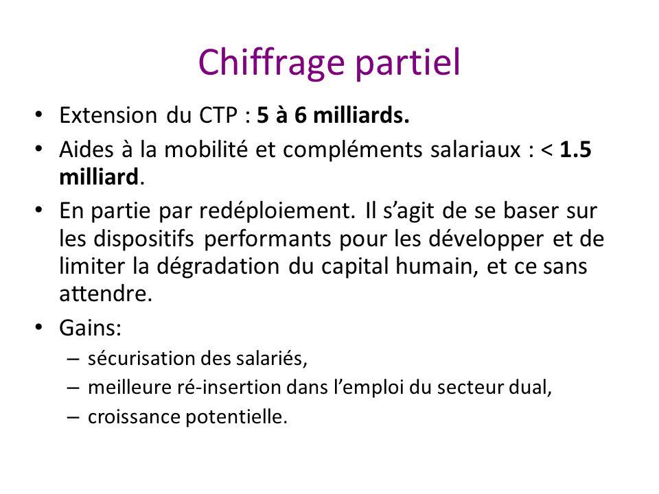 Chiffrage partiel Extension du CTP : 5 à 6 milliards.