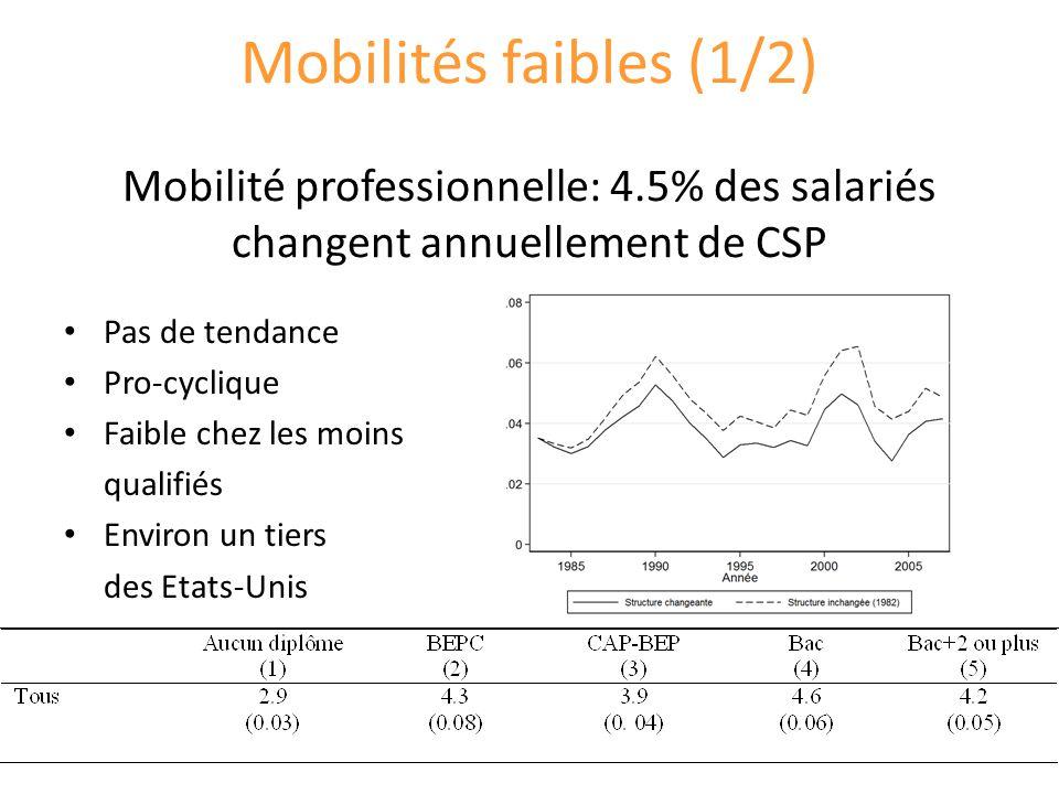 Mobilités faibles (1/2) Mobilité professionnelle: 4.5% des salariés changent annuellement de CSP Pas de tendance Pro-cyclique Faible chez les moins qualifiés Environ un tiers des Etats-Unis